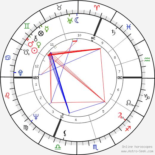 Claude Brasseur astro natal birth chart, Claude Brasseur horoscope, astrology