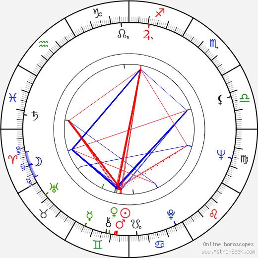 Cornel Coman astro natal birth chart, Cornel Coman horoscope, astrology
