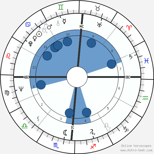 Dave Van Ronk horoscope, astrology, sign, zodiac, date of birth, instagram