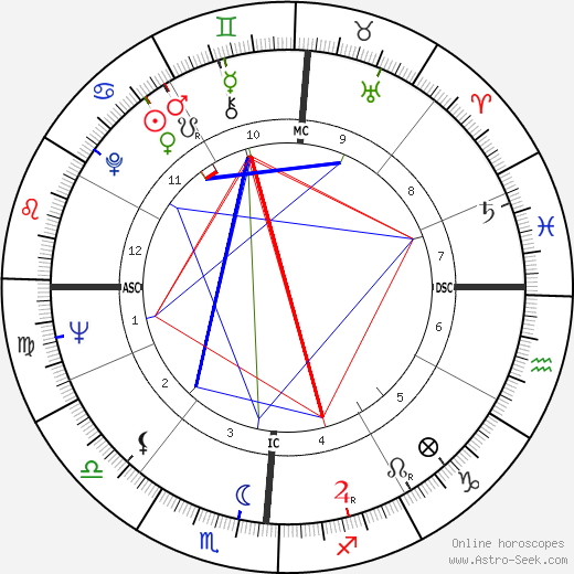 Dave Van Ronk astro natal birth chart, Dave Van Ronk horoscope, astrology