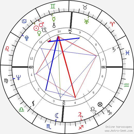 Дэйв Ван Ронк Dave Van Ronk день рождения гороскоп, Dave Van Ronk Натальная карта онлайн