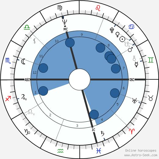 David Jenkins wikipedia, horoscope, astrology, instagram