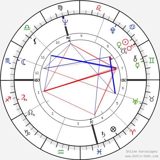 Дэвид Дженкинс David Jenkins день рождения гороскоп, David Jenkins Натальная карта онлайн