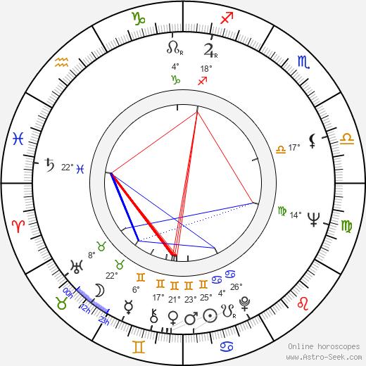 Fred Karlin birth chart, biography, wikipedia 2018, 2019