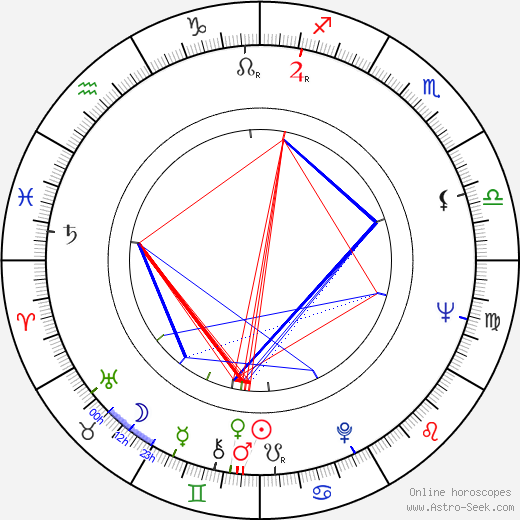 Fred Karlin astro natal birth chart, Fred Karlin horoscope, astrology