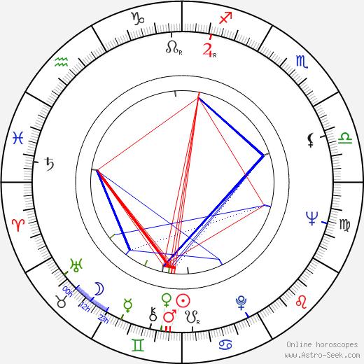 Fred Karlin birth chart, Fred Karlin astro natal horoscope, astrology