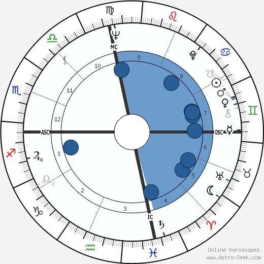 George Niederauer wikipedia, horoscope, astrology, instagram