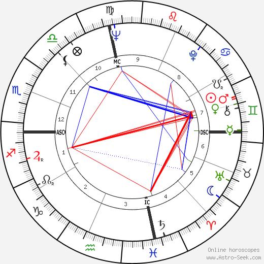 George Niederauer tema natale, oroscopo, George Niederauer oroscopi gratuiti, astrologia