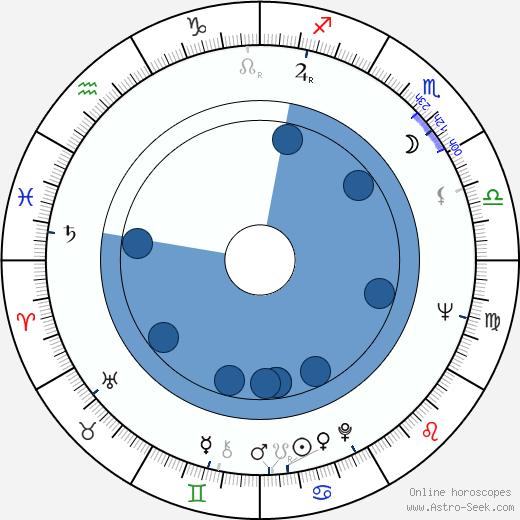 Guy McElwaine wikipedia, horoscope, astrology, instagram