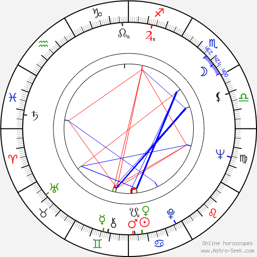Guy McElwaine birth chart, Guy McElwaine astro natal horoscope, astrology