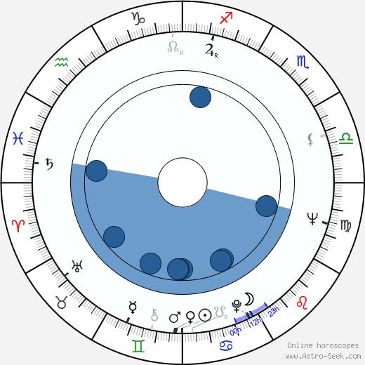 Helena Notkonen wikipedia, horoscope, astrology, instagram