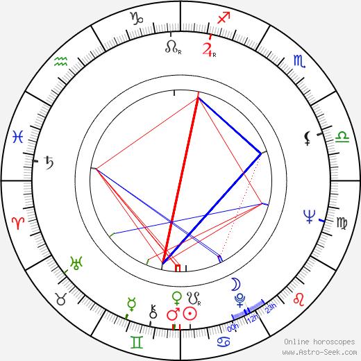 Helena Notkonen astro natal birth chart, Helena Notkonen horoscope, astrology