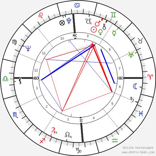Helena Růžičková astro natal birth chart, Helena Růžičková horoscope, astrology