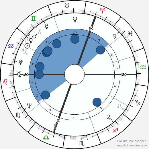 Ingeborg Lüscher wikipedia, horoscope, astrology, instagram