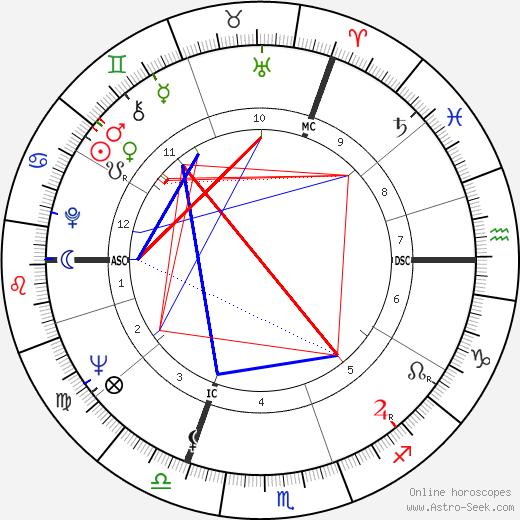 Ingeborg Lüscher день рождения гороскоп, Ingeborg Lüscher Натальная карта онлайн