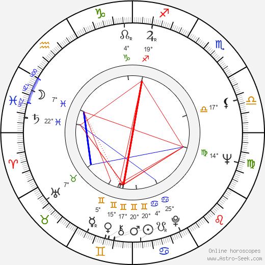 Jaime Camino birth chart, biography, wikipedia 2018, 2019