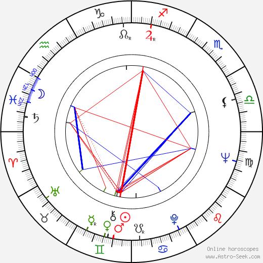 Jaime Camino astro natal birth chart, Jaime Camino horoscope, astrology