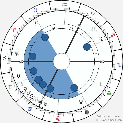 Jean-Daniel Pollet wikipedia, horoscope, astrology, instagram