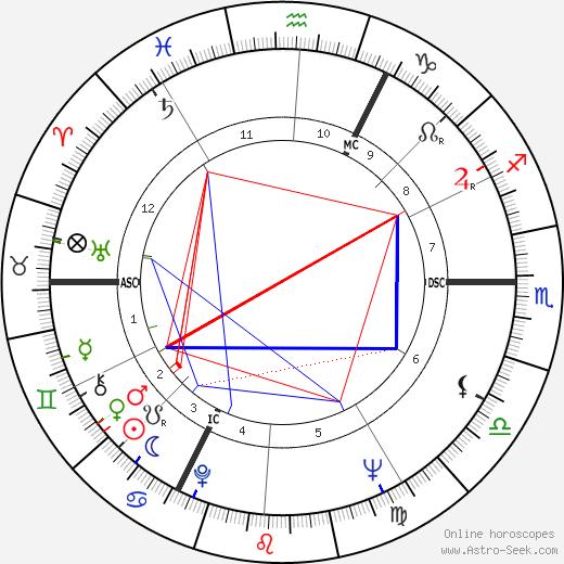 Jean-Daniel Pollet tema natale, oroscopo, Jean-Daniel Pollet oroscopi gratuiti, astrologia