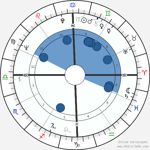 John Crittenden Sawhill wikipedia, horoscope, astrology, instagram
