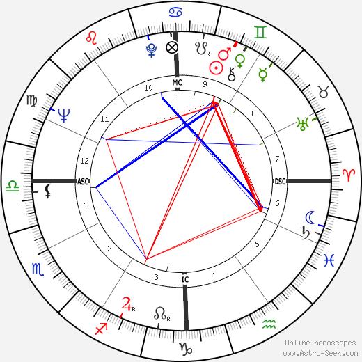 John Crittenden Sawhill astro natal birth chart, John Crittenden Sawhill horoscope, astrology