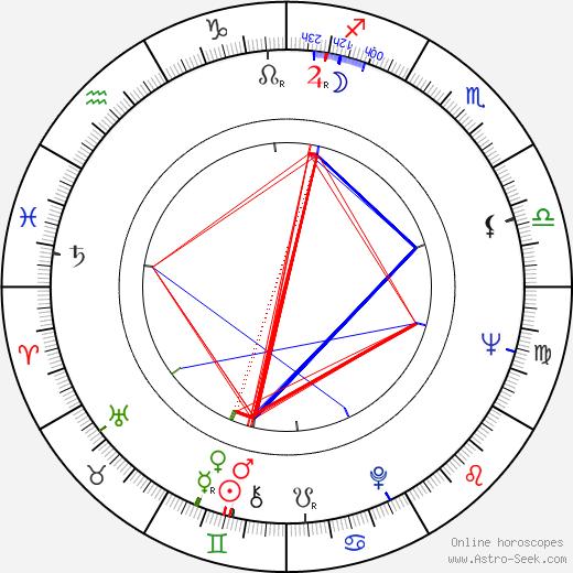 Jorma Katrama astro natal birth chart, Jorma Katrama horoscope, astrology