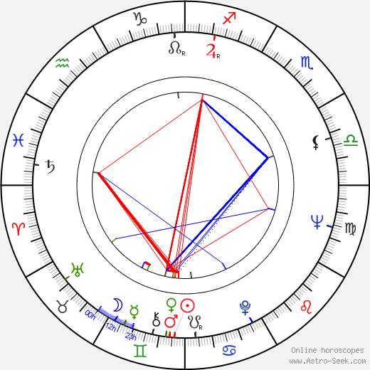 Кен Лоуч Ken Loach день рождения гороскоп, Ken Loach Натальная карта онлайн