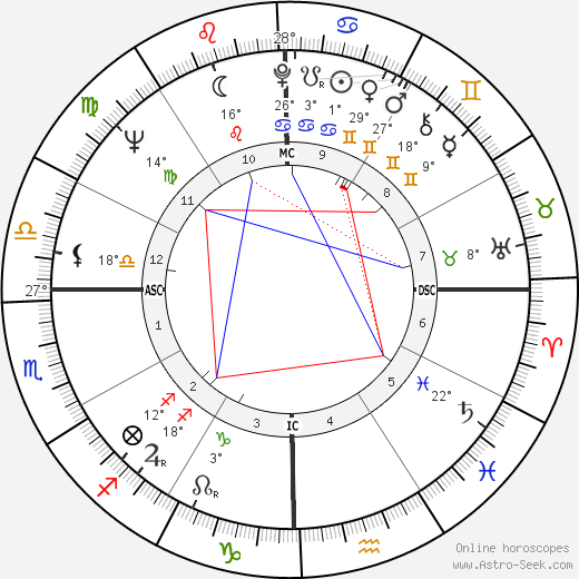 Kris Kristofferson birth chart, biography, wikipedia 2018, 2019