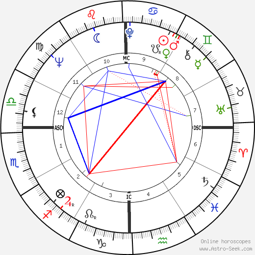 Kris Kristofferson astro natal birth chart, Kris Kristofferson horoscope, astrology
