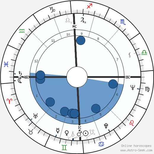 Michel Jazy wikipedia, horoscope, astrology, instagram