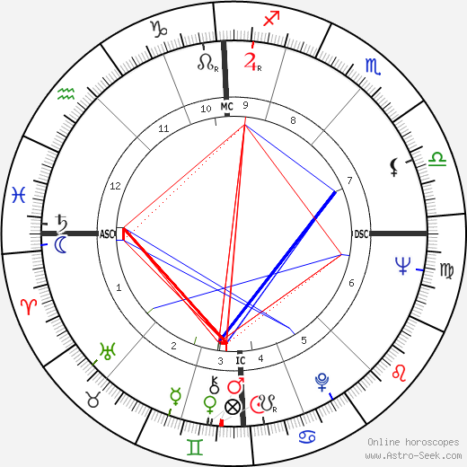 Michel Jazy tema natale, oroscopo, Michel Jazy oroscopi gratuiti, astrologia