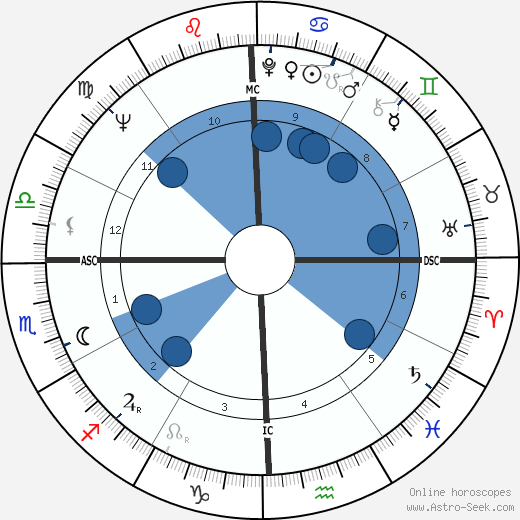 Nancy Dussault wikipedia, horoscope, astrology, instagram