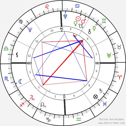 Nancy Dussault день рождения гороскоп, Nancy Dussault Натальная карта онлайн