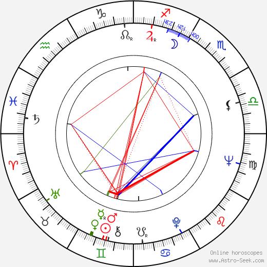 Нутан Nutan день рождения гороскоп, Nutan Натальная карта онлайн