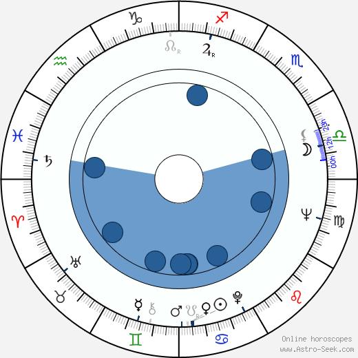 Patrik Anders Edgren wikipedia, horoscope, astrology, instagram