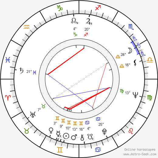 Peter Sodann birth chart, biography, wikipedia 2019, 2020