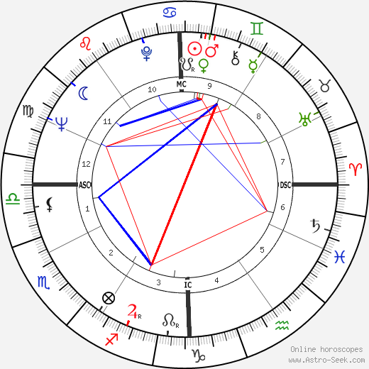 Richard Bach birth chart, Richard Bach astro natal horoscope, astrology