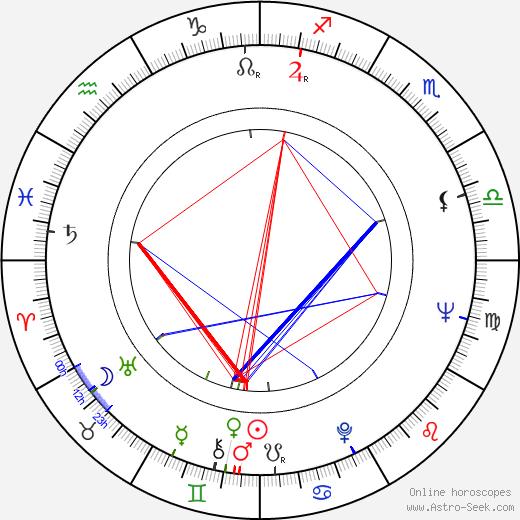 Robert King birth chart, Robert King astro natal horoscope, astrology