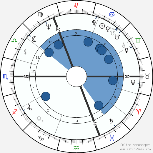 Robert MacLennan wikipedia, horoscope, astrology, instagram