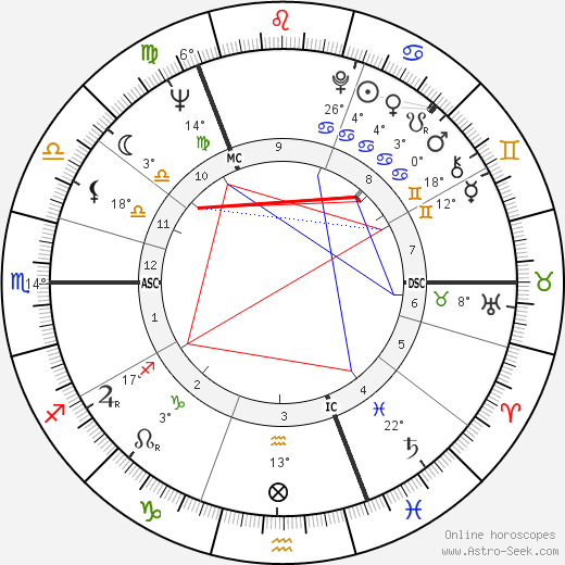 Robert MacLennan birth chart, biography, wikipedia 2019, 2020