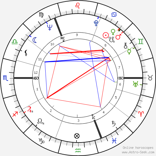Robert MacLennan birth chart, Robert MacLennan astro natal horoscope, astrology