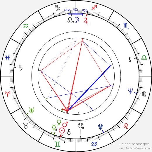 Roman Wilhelmi birth chart, Roman Wilhelmi astro natal horoscope, astrology