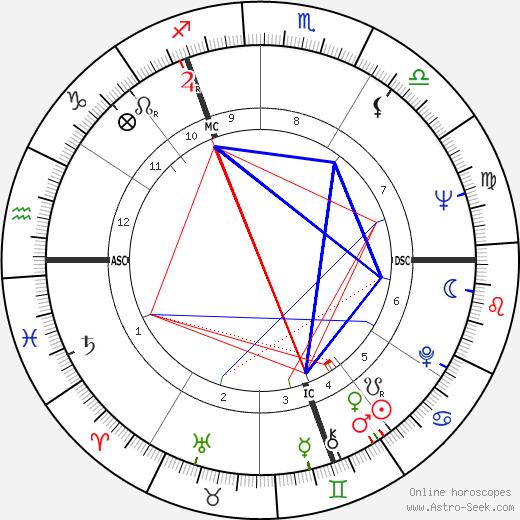 Rosemary Buckland день рождения гороскоп, Rosemary Buckland Натальная карта онлайн