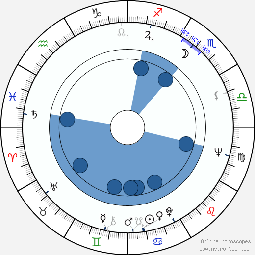 Tony Musante wikipedia, horoscope, astrology, instagram