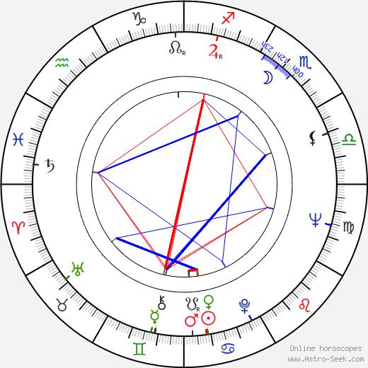 Tony Musante astro natal birth chart, Tony Musante horoscope, astrology