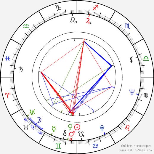 V. Shurupov astro natal birth chart, V. Shurupov horoscope, astrology