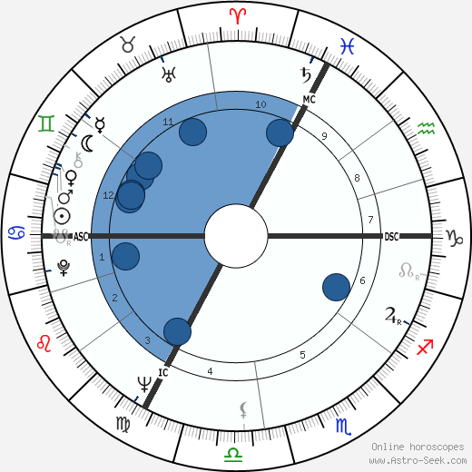 Victor Lanoux wikipedia, horoscope, astrology, instagram