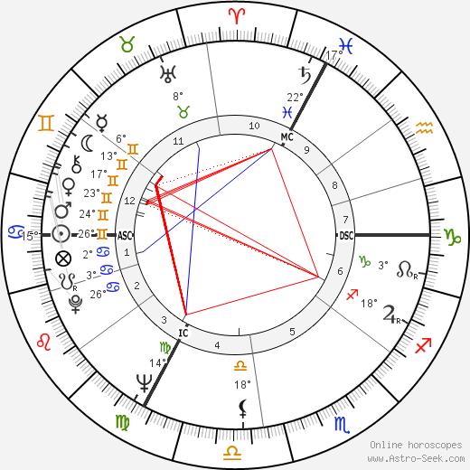 Victor Lanoux birth chart, biography, wikipedia 2019, 2020