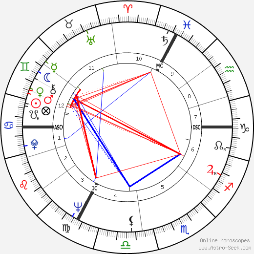 Виктор Лану Victor Lanoux день рождения гороскоп, Victor Lanoux Натальная карта онлайн
