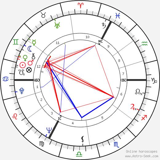 Victor Lanoux astro natal birth chart, Victor Lanoux horoscope, astrology